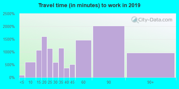 94598 zip code travel time to work (commute)
