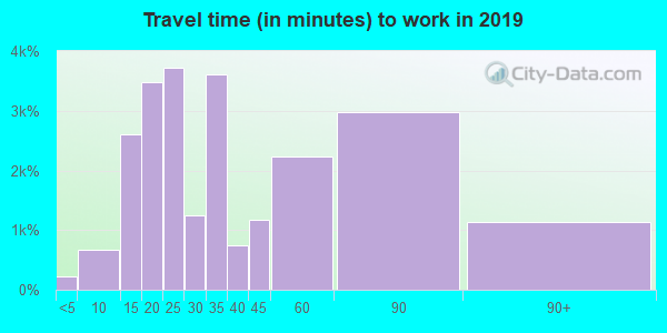 94601 zip code travel time to work (commute)