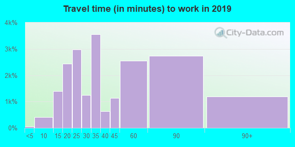 94605 zip code travel time to work (commute)