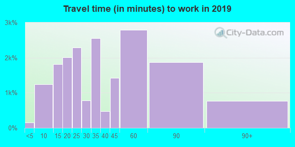 94608 zip code travel time to work (commute)
