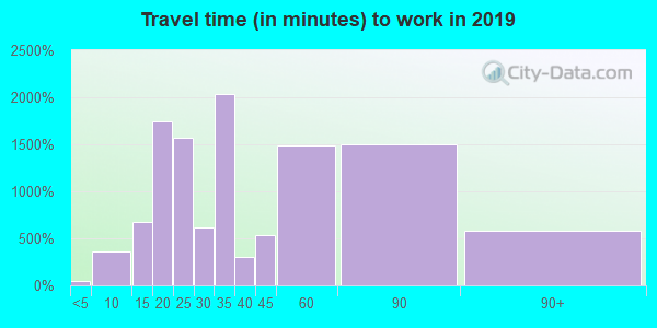 94619 zip code travel time to work (commute)