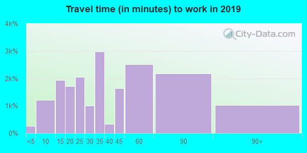 94804 zip code travel time to work (commute)