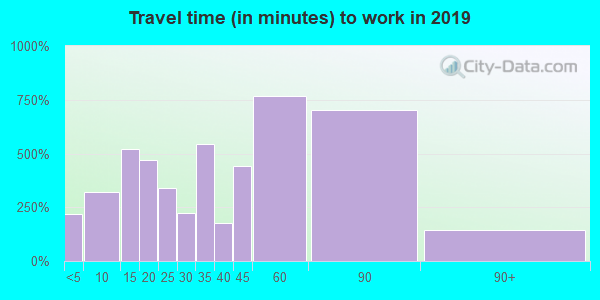 94920 zip code travel time to work (commute)