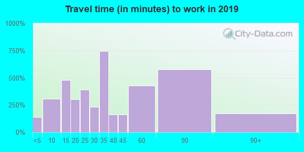 94930 zip code travel time to work (commute)