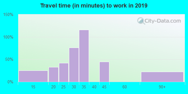 94933 zip code travel time to work (commute)