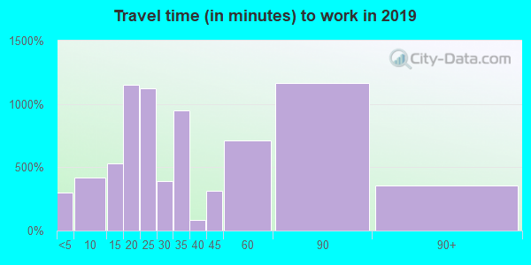 94960 zip code travel time to work (commute)