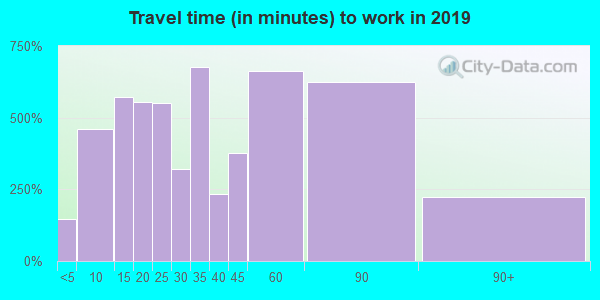 94965 zip code travel time to work (commute)