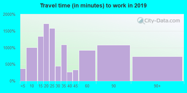 95003 zip code travel time to work (commute)