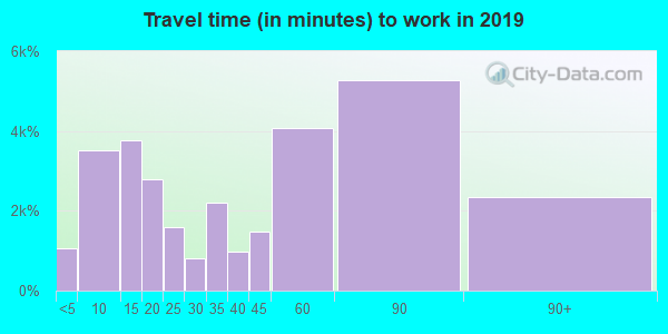 95020 zip code travel time to work (commute)