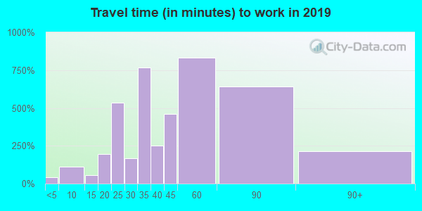 95033 zip code travel time to work (commute)