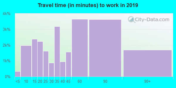 95037 zip code travel time to work (commute)
