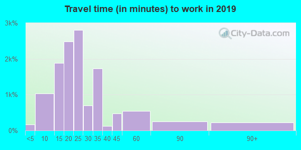 95054 zip code travel time to work (commute)