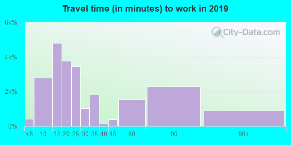 95060 zip code travel time to work (commute)