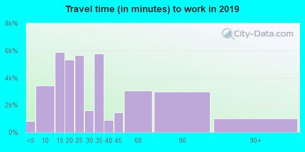 95076 zip code travel time to work (commute)