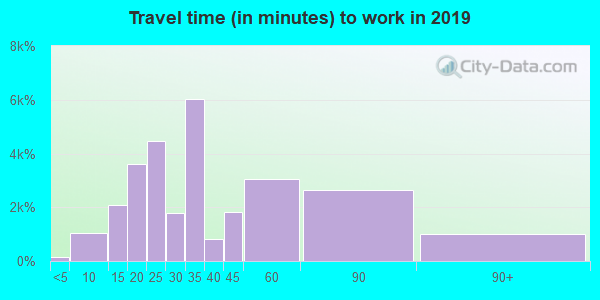 95111 zip code travel time to work (commute)