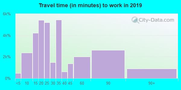 95112 zip code travel time to work (commute)
