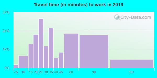 95118 zip code travel time to work (commute)