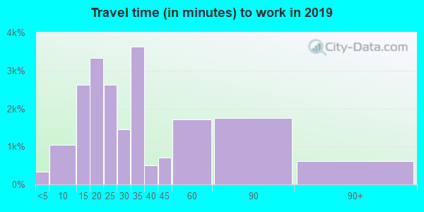 95126 zip code travel time to work (commute)