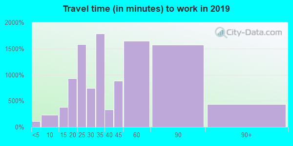 95138 zip code travel time to work (commute)