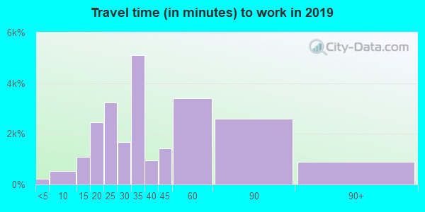 95148 zip code travel time to work (commute)