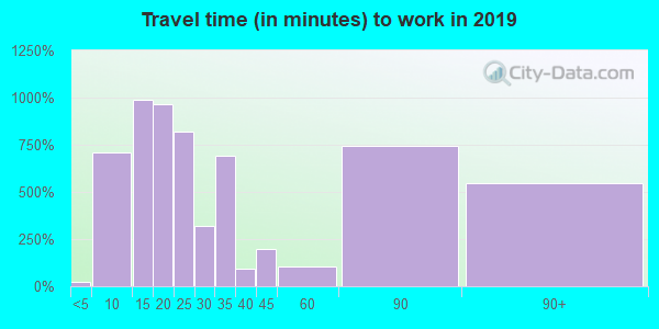 95203 zip code travel time to work (commute)
