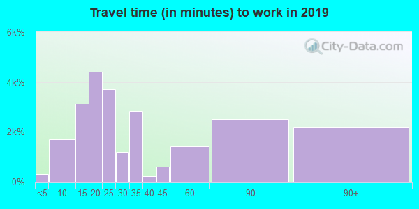 95206 zip code travel time to work (commute)