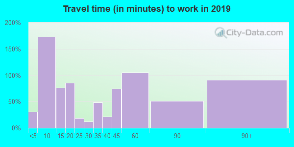 95223 zip code travel time to work (commute)