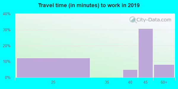 95224 zip code travel time to work (commute)