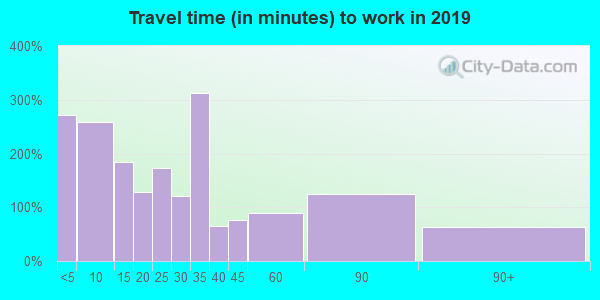 95236 zip code travel time to work (commute)