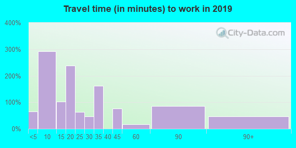 95249 zip code travel time to work (commute)