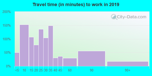 95333 zip code travel time to work (commute)