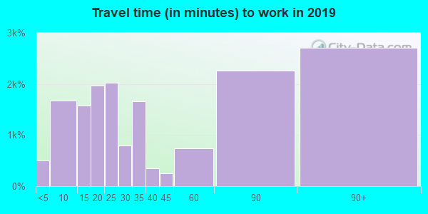 95337 zip code travel time to work (commute)