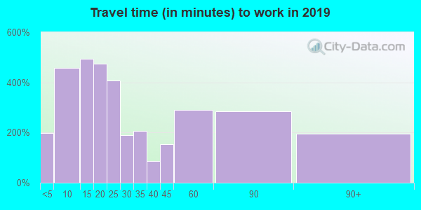 95338 zip code travel time to work (commute)