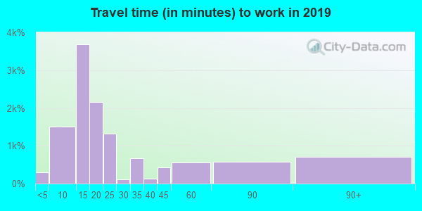 95348 zip code travel time to work (commute)