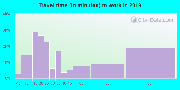 95351 zip code travel time to work (commute)