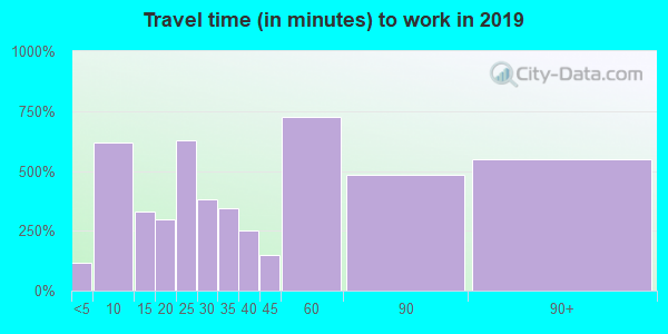 95360 zip code travel time to work (commute)