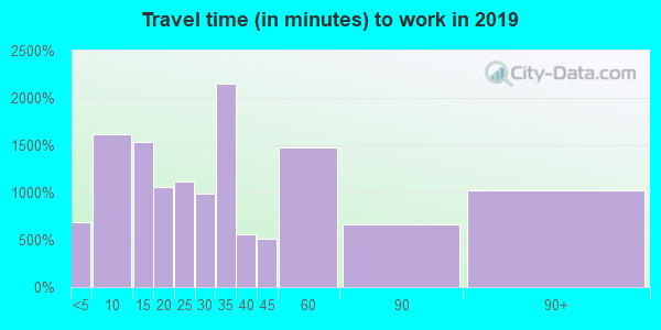 95361 zip code travel time to work (commute)