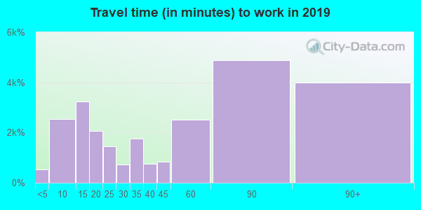 95376 zip code travel time to work (commute)