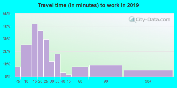 Travel time to work (commute) in zip code 95404