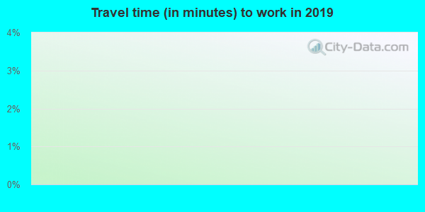 95431 zip code travel time to work (commute)