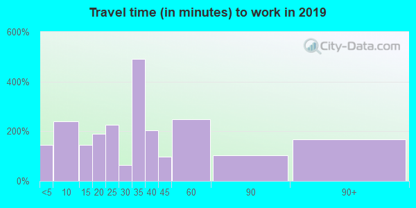95446 zip code travel time to work (commute)