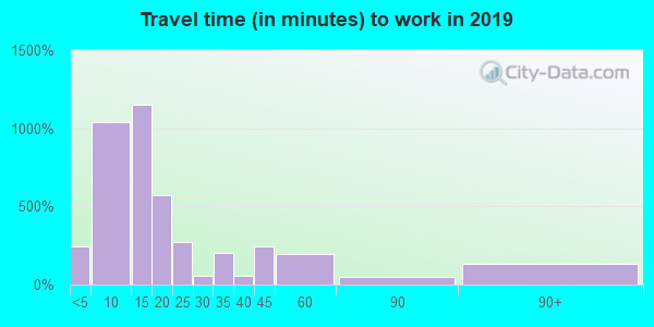 95453 zip code travel time to work (commute)