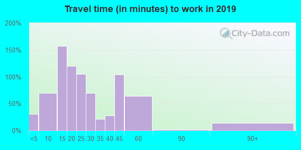 95464 zip code travel time to work (commute)