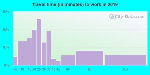 95472 zip code travel time to work (commute)