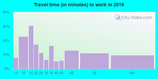 95476 zip code travel time to work (commute)