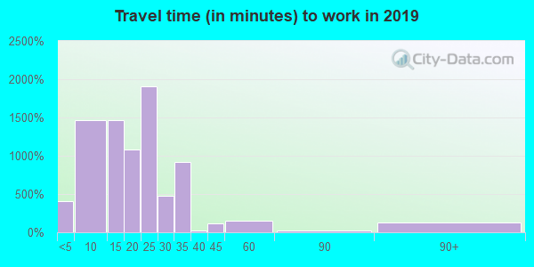 95519 zip code travel time to work (commute)