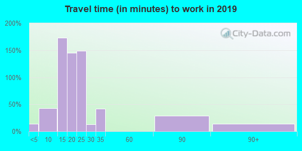 95524 zip code travel time to work (commute)