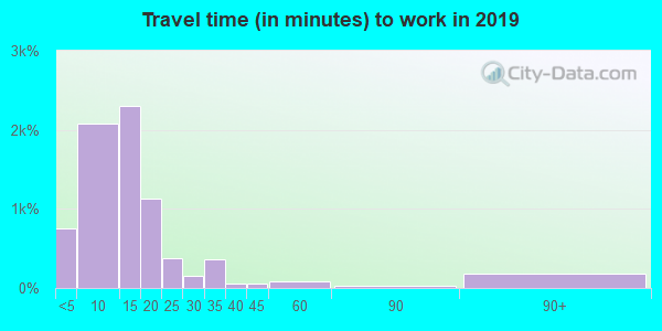 95531 zip code travel time to work (commute)