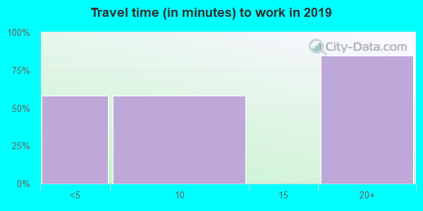 95537 zip code travel time to work (commute)