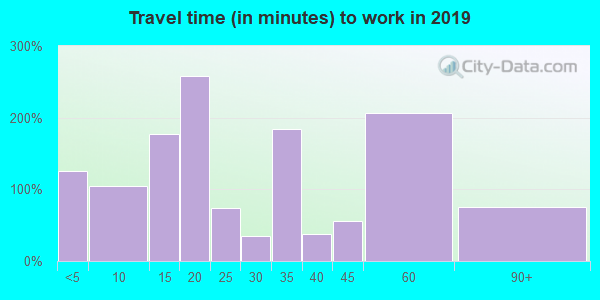 95562 zip code travel time to work (commute)